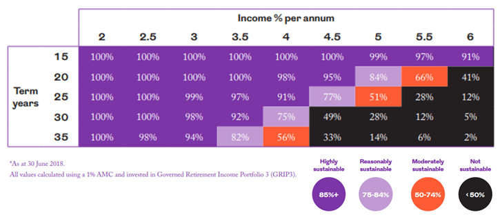 Drawdown pension income sustainability. Source: Royal Londo